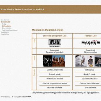 visual identity system guideline, inside hierarchy equipment vs fashion | British Fashion Retail Brand - Magnum London :: Brand identity